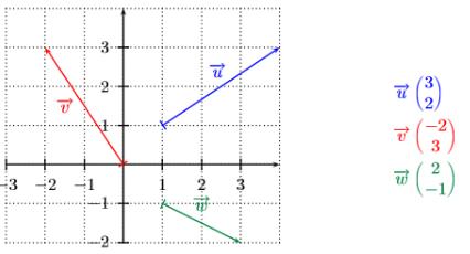Les vecteurs en 2nd - Cours, exercices et vidéos maths